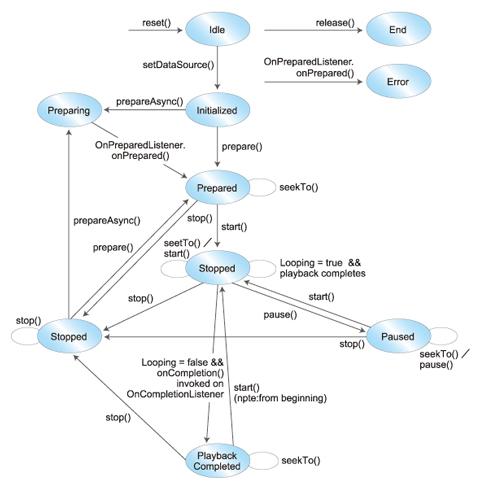 図1 MediaPlayerの状態遷移図(「MediaPlayer | Android Developers」より引用)