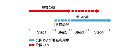 図1 事前公開法