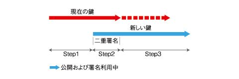 図2 二重署名法
