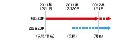 図3 事前公開法を使ったZSK更新例