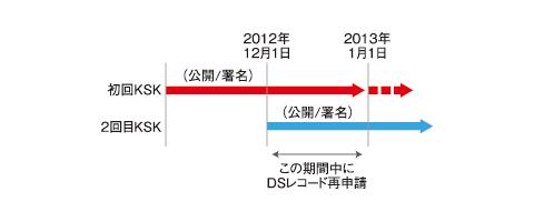 図4 二重署名法を使ったKSK更新例