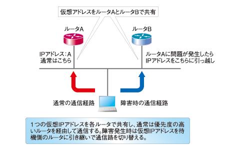 図1 VRRPを用いたアクティブ/スタンバイ方式の冗長化