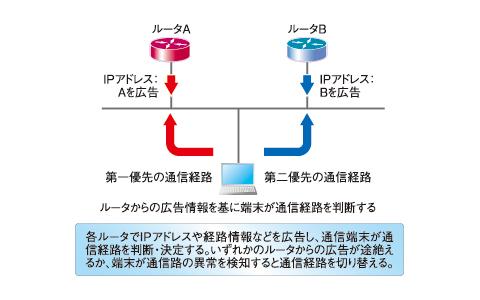 図2 ダイナミックルーティングを用いるマルチパス方式の冗長化