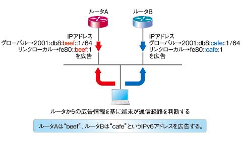 図3 RAを用いたIPv6ゲートウェイの冗長化