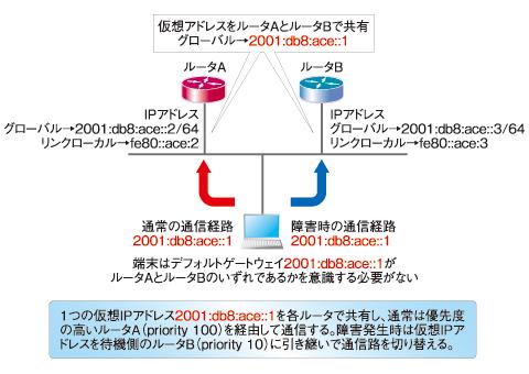 図4 VRRPv3を用いたIPv6ゲートウェイの冗長化