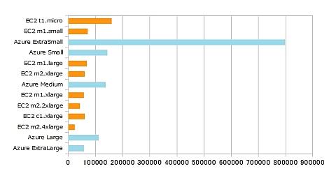 図2 価格性能比(リクエスト数/ドル)(クリックで拡大)