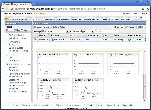 図4 AWSのリソース監視(EC2インスタンスの場合)(クリックで拡大)