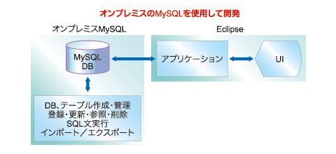 図3 オンプレミスのDBを使用したCloud SQLアプリケーションの作成・修正
