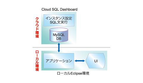 図6 クラウド環境のMySQLを使用して開発