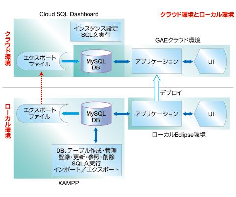 図9 XAMPPを使用した、Cloud SQLの開発とデプロイ環境
