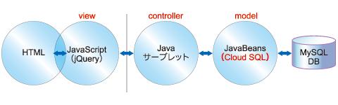 図22 JSPでのMVCモデルとjQuery(非同期通信)でのMVCモデル