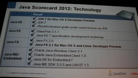技術に関するJavaのスコアカード