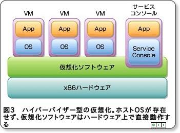 サーバ仮想化の必然とVMware(3/3) via kwout