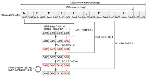 図4 モジュール名のハッシュ化(クリックすると拡大します)
