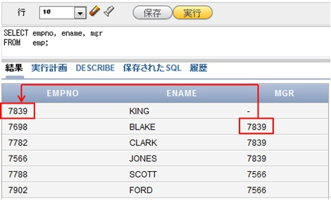 図1 部下「BLAKE」と上司「KING」の関係を示す表