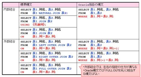 図7 ANSI準拠構文とOracle独自の結合構文との比較表(クリックすると拡大)