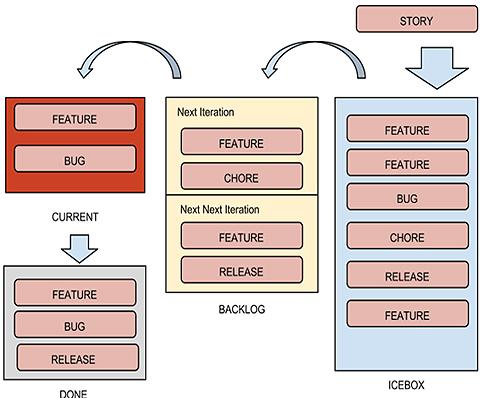図5 Pivotal Trackerを使った開発の流れ