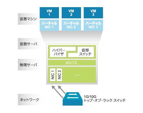 図1 仮想化されたデータセンター内ラックの構成例