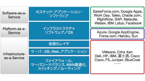図2 クラウドサービス事業者が提供する3種類のサービス