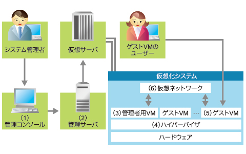 図3 仮想システムを構成するコンポーネント