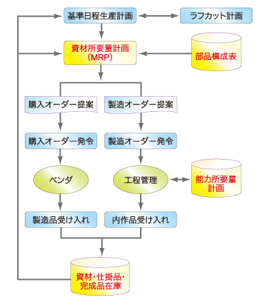図1 生産管理システムの機能概要