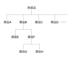 図2 MRP展開で使用される部品構成表