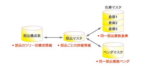 図7 生産管理システムで使用される一般的な部品・在庫関係テーブル