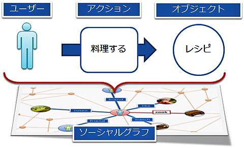 図2 Open Graph概要
