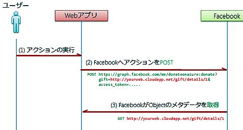 図18 Open Graphのシーケンス