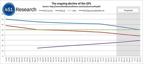 図1 451 CAOS Theoryは「On the continuing decline of the GPL」でGPLファミリーの減少について報告した