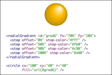 円形グラデーションの焦点