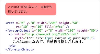 XHTMLの埋め込み