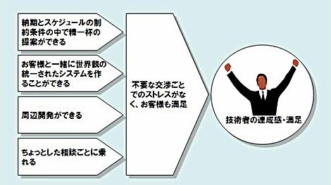 図1 フルスクラッチ開発がストレスレスな理由