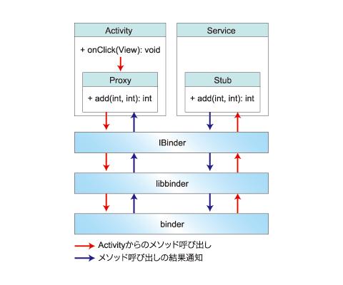 図1 AIDLによるプロセス間通信の概念図