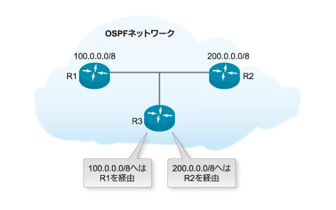 図2 あて先ごとに異なるネクストホップを使用