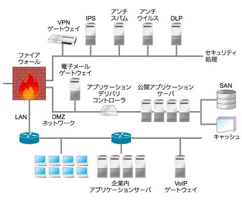 図1 典型的なデータセンターの構成例