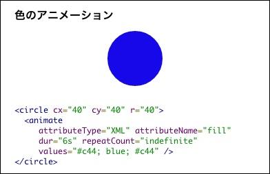 色のアニメーション