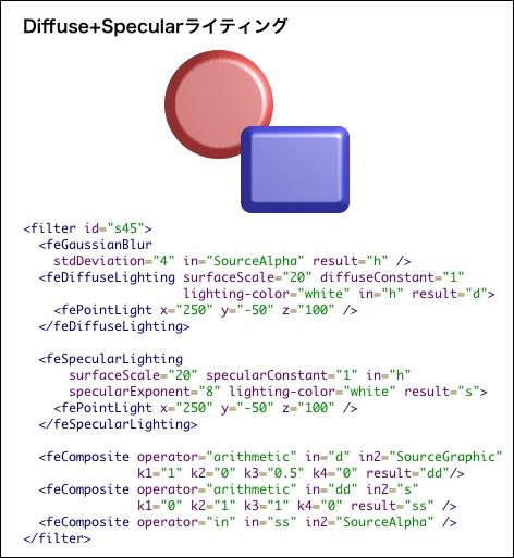 Diffuse+Specularライティング