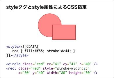 Styleタグとstyle属性によるCSS指定