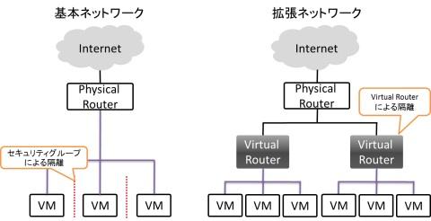 図1 基本ネットワークと拡張ネットワーク