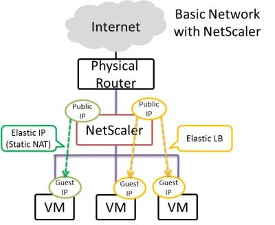 図2 Elastic IPとElastic LB