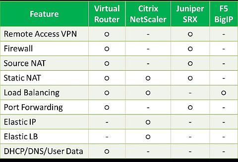 図7 CloudStackと連携できる機能