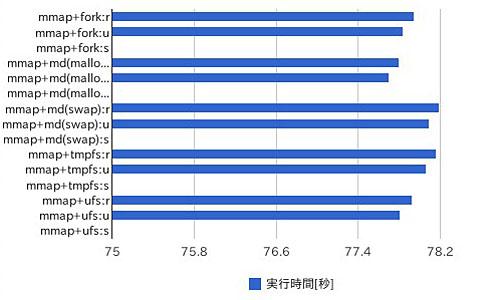 図2 最大で0.5%ほど実行速度に差が見られる