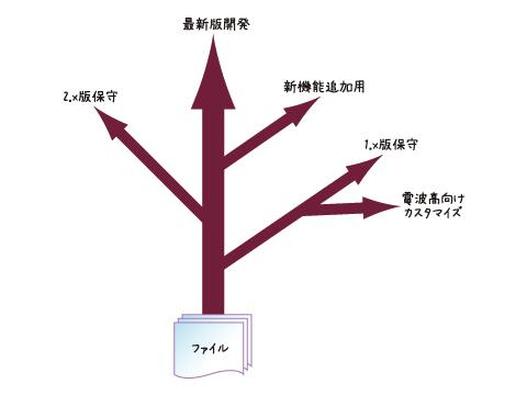 図2 ブランチのイメージ
