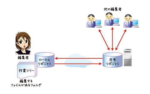 図3 Gitの概要