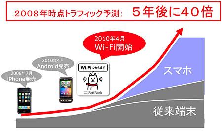 図1 iPhone 3G登場時にソフトバンクモバイルが予測したモバイルトラフィックの伸び