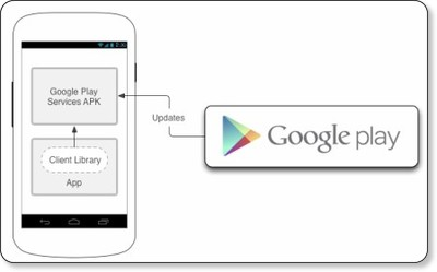 Overview - Android - Google Developers via kwout
