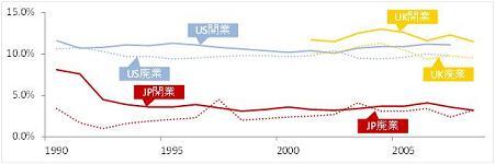 表1 米国、英国、日本の開廃業率推移の比較(クリックで拡大)