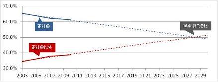 表2:2003、2007、2010年の厚生労働省の就業形態の多様化に関する総合実態調査結果を基に筆者試算(クリックで拡大)
