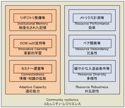 表3:コミュニティ・レジリエンス・モデル(図と例は筆者)